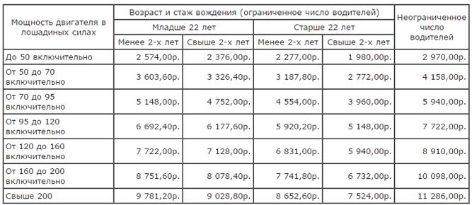 таблица тарифов осаго