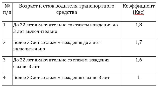 Онлайн калькулятор ОСАГО 2017 Росгосстрах
